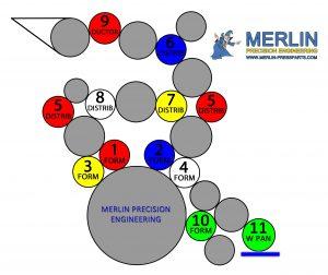 MO Alcolor Roller Diagram